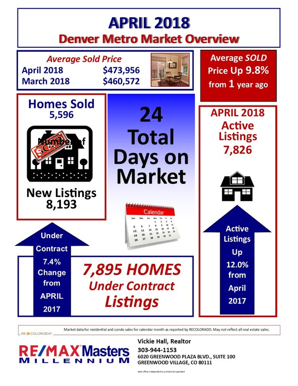 Denver Metro Real Estate Market Overview for April