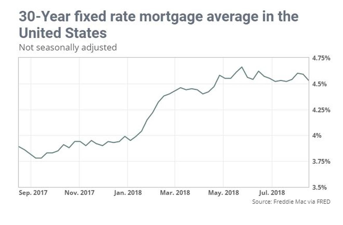 Mortgage Rates take a Breather
