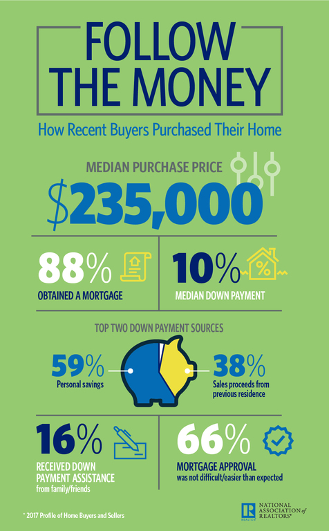 How Buyers Purchased Their Homes