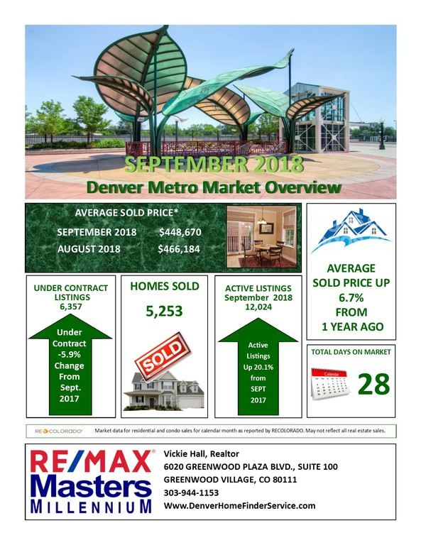 Denver Metro Real Estate Market Overview for September