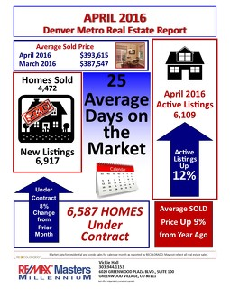 April 2016 Housing Statistics