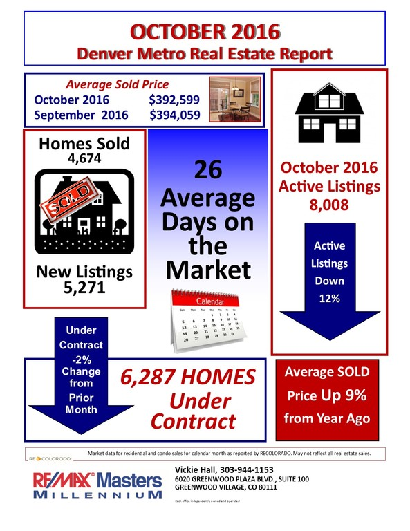 Snapshot of Oct. 2016 Housing Market