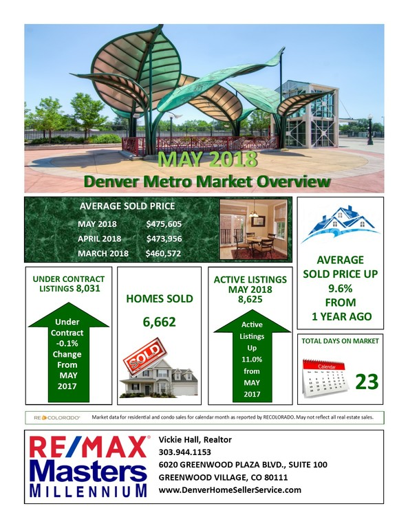 Denver Metro Real Estate Market Overview for May