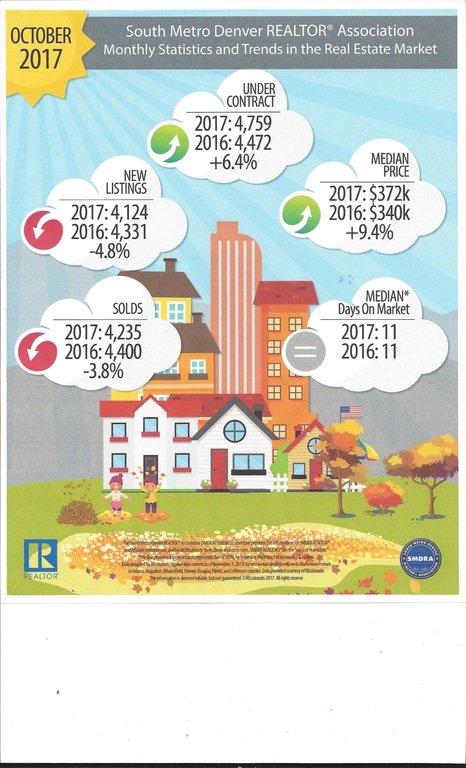 Metro Denver Real Estate Trends November 2017