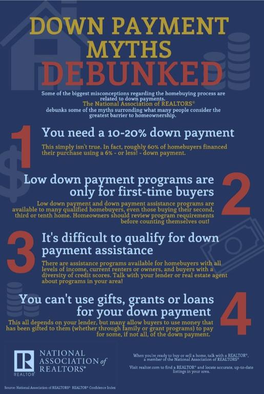 Down Payment Report - Centennial