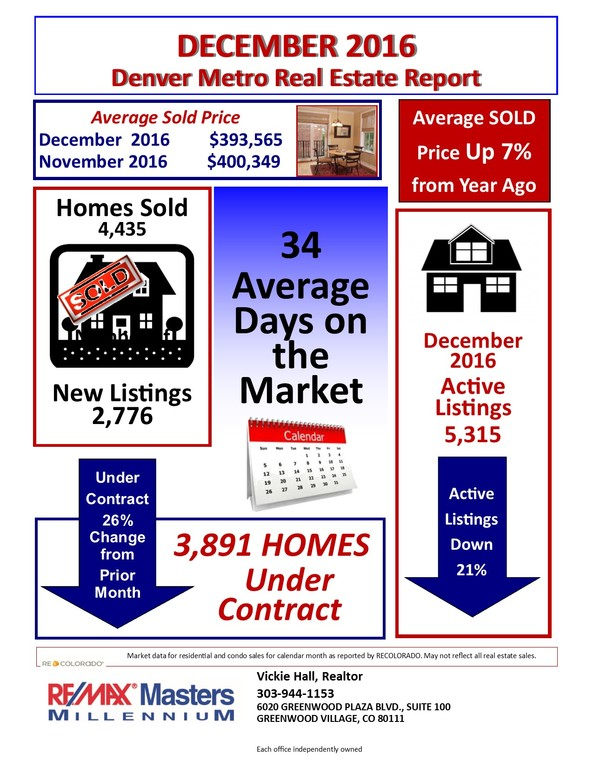 Denver Real Estate Report Dec. 2016