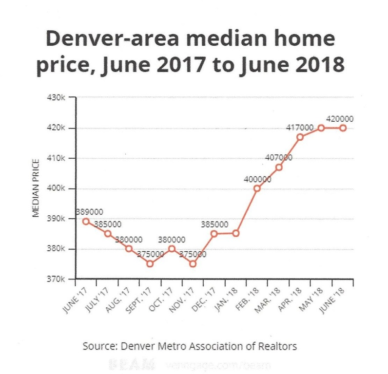 Home Prices in Denver area hold steady