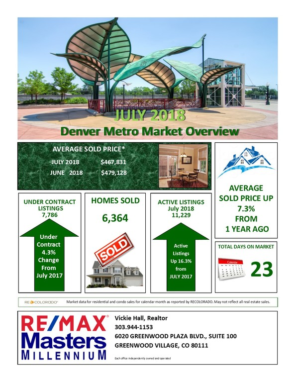 Denver Metro Real Estate Market Overview for July