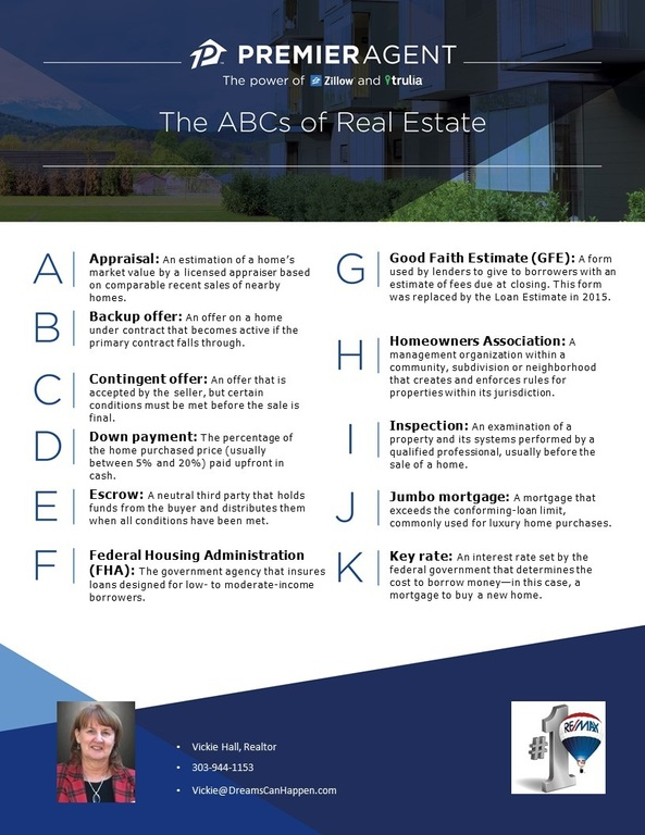 Real Estate ABC's A-K