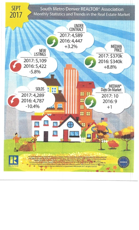 South Metro Denver Real Estate Statistics & Trends