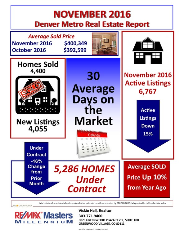 Denver Snapshot of November Housing Market