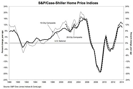 Case-Shiller US Home Price Index