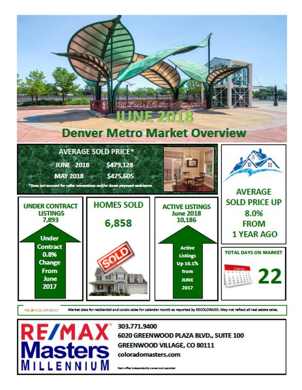 Denver Metro Market Overview June 2018