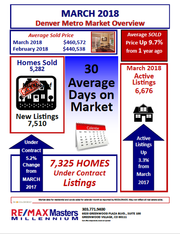 Denver Metro Market Overview March 2018