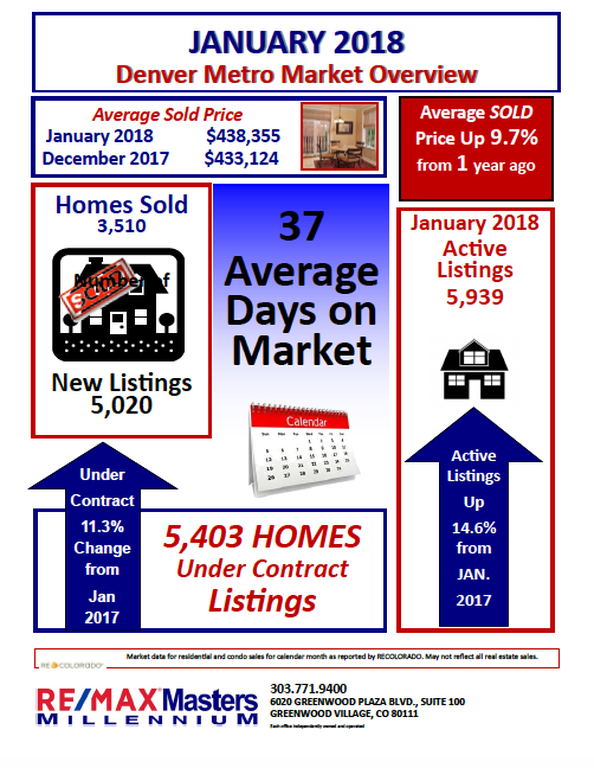 Denver Metro Market Overview January 2018
