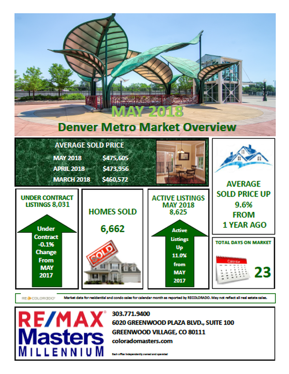 Denver Metro Market Overview May 2018