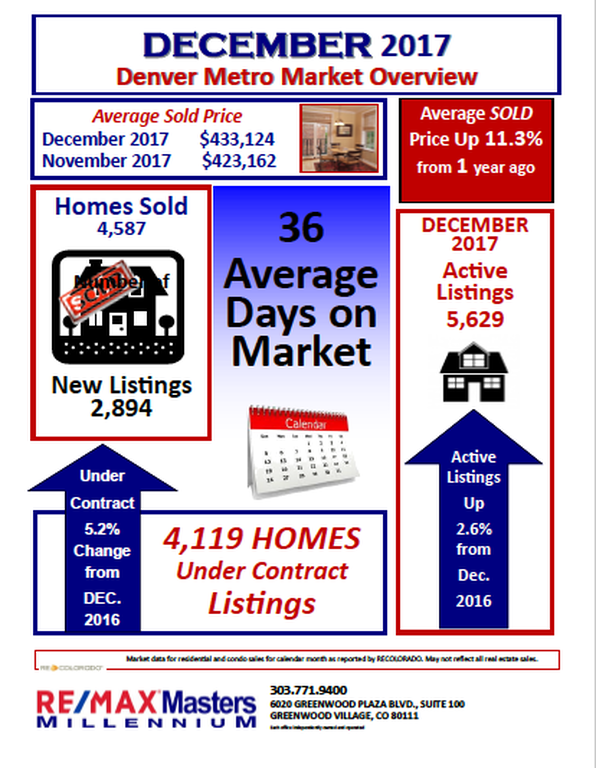 Denver Metro Market Overview December 2017