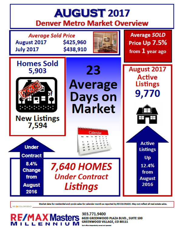 Denver Metro Market Overview August 2017