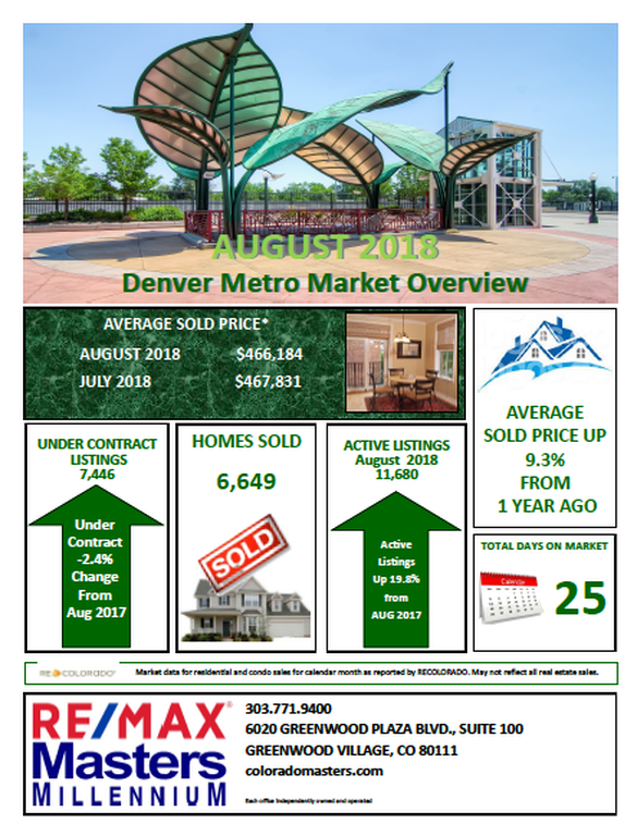 Denver Metro Market Overview August 2018