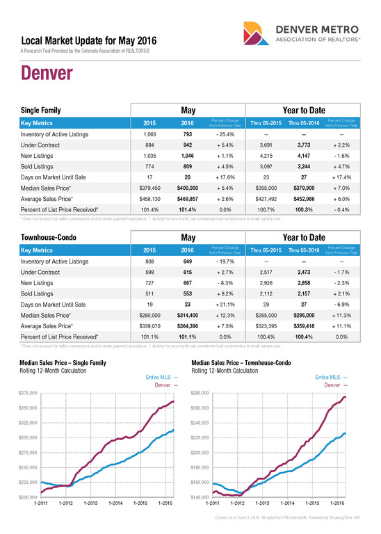 Denver Market Trends Report May 2016 YTD results