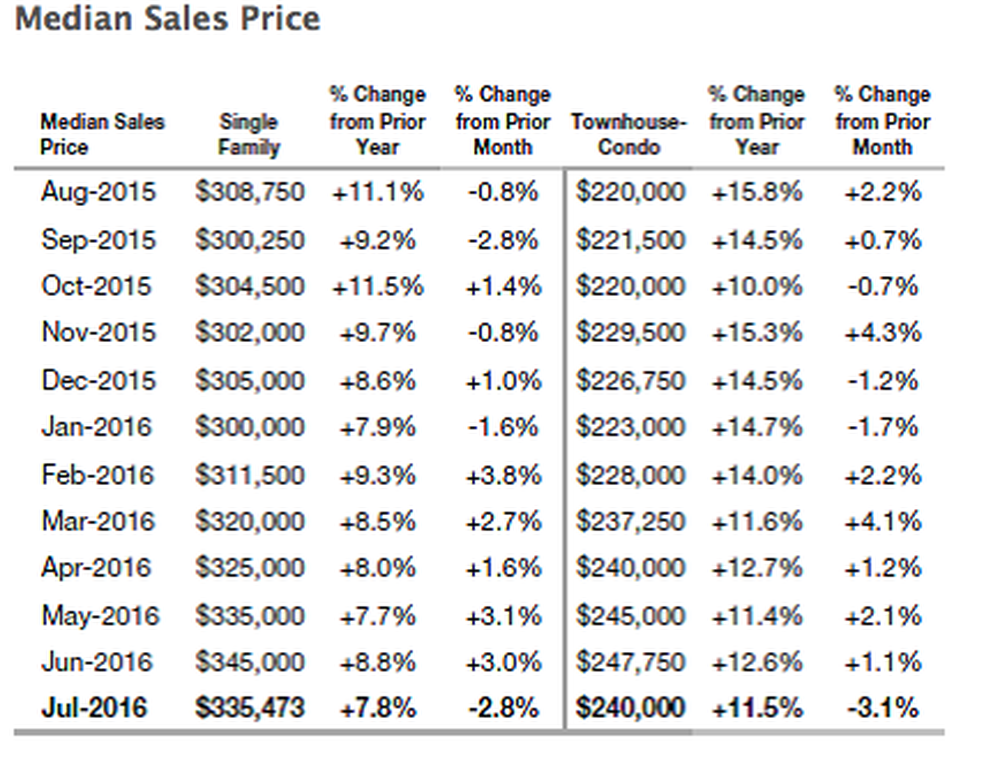 Median Sales Price for Homes Drops in July