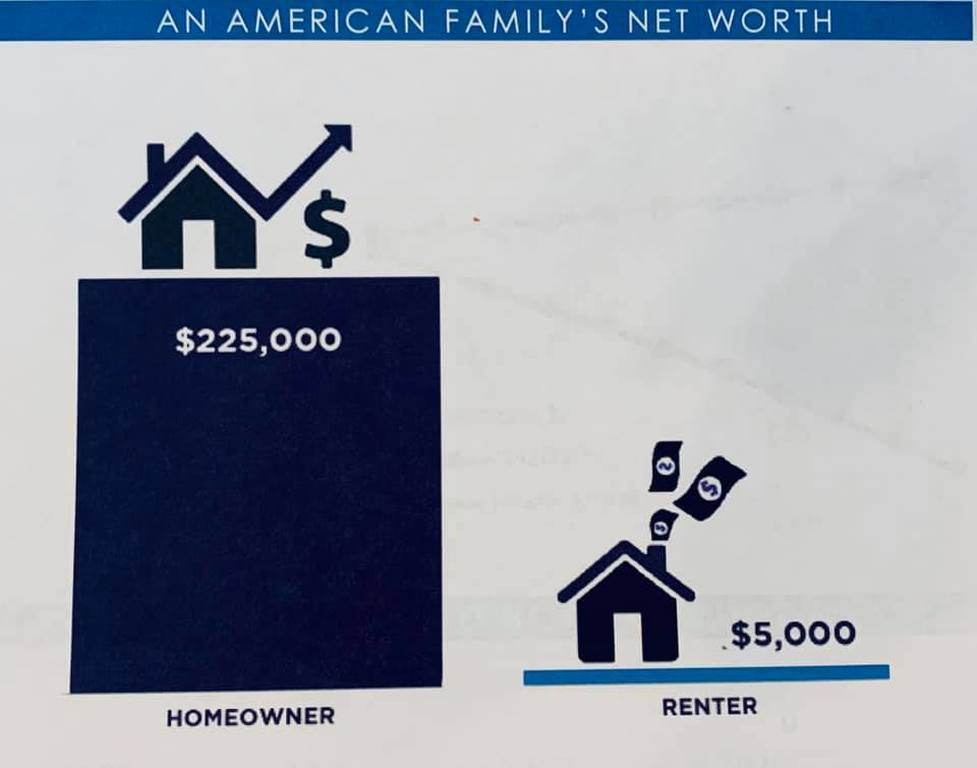 Net worth for owners is higher than renters