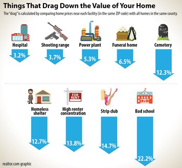 Good chart from Inman