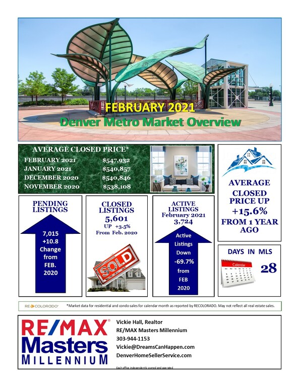 March 2021 Real Estate Update for Denver Metro Area