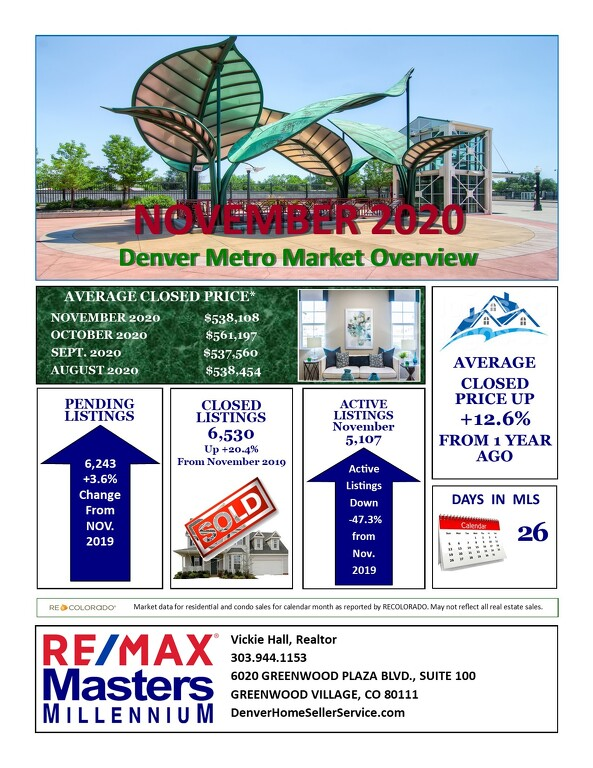 December Real Estate Update for Denver Metro Area