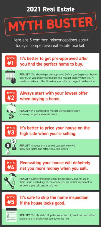 2021 Real Estate Myths