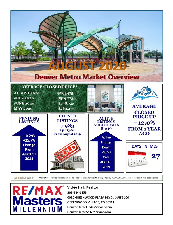 September Real Estate Update for Denver Metro Area