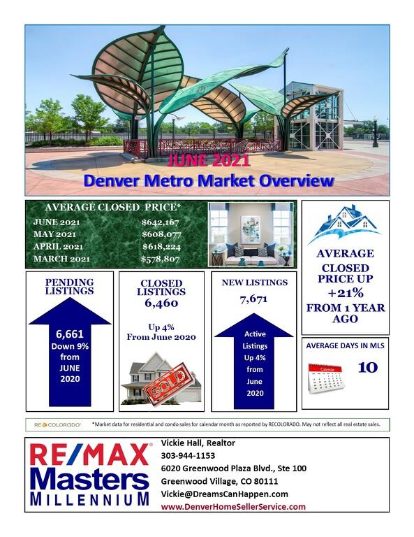 Denver Metro Real Estate Market Update for July