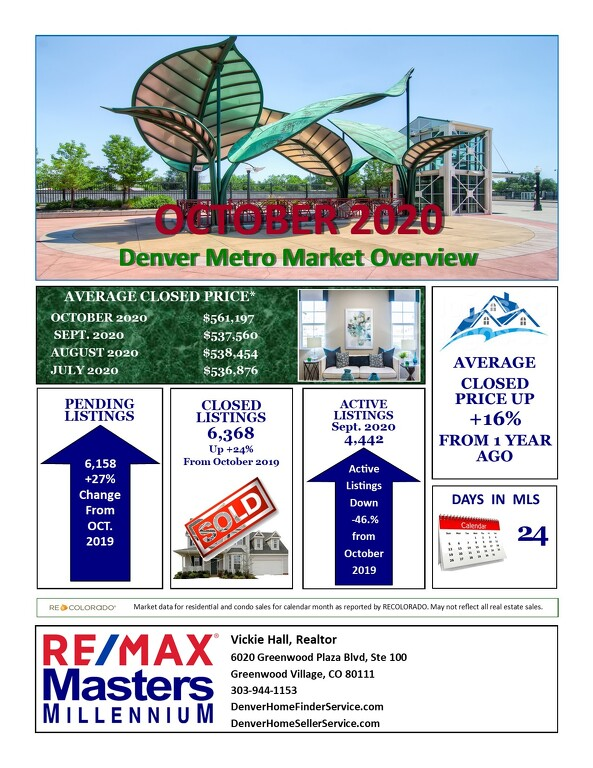 November Real Estate Update for Denver Metro Area