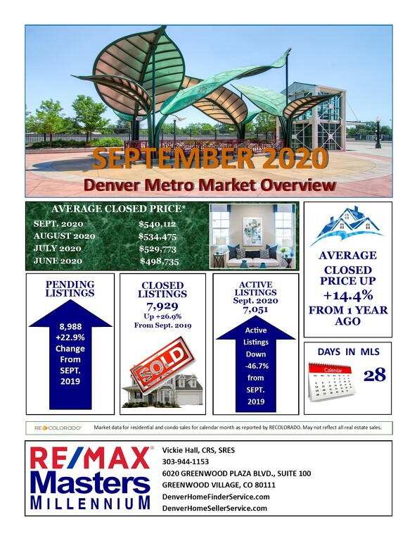 October Real Estate Update for Denver Metro Area