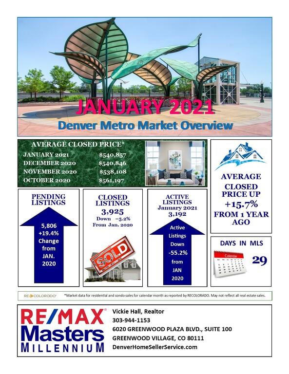 February Real Estate Update for Denver Metro Area