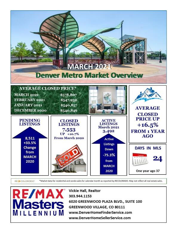 April Real Estate Update for Denver Metro Area
