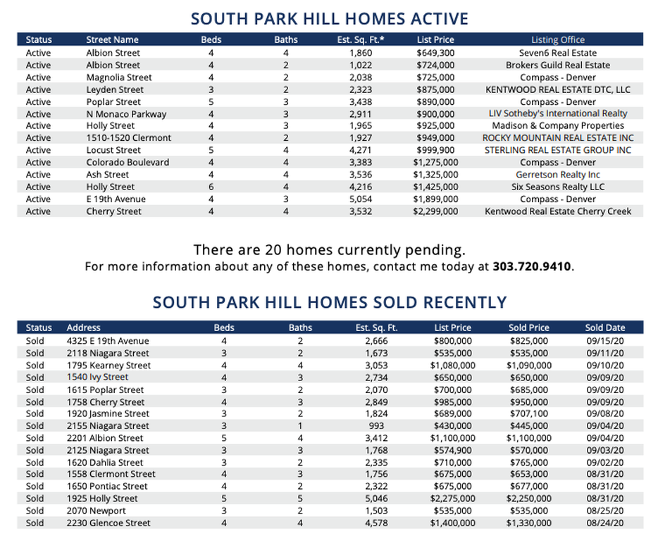 South park hill real estate market report