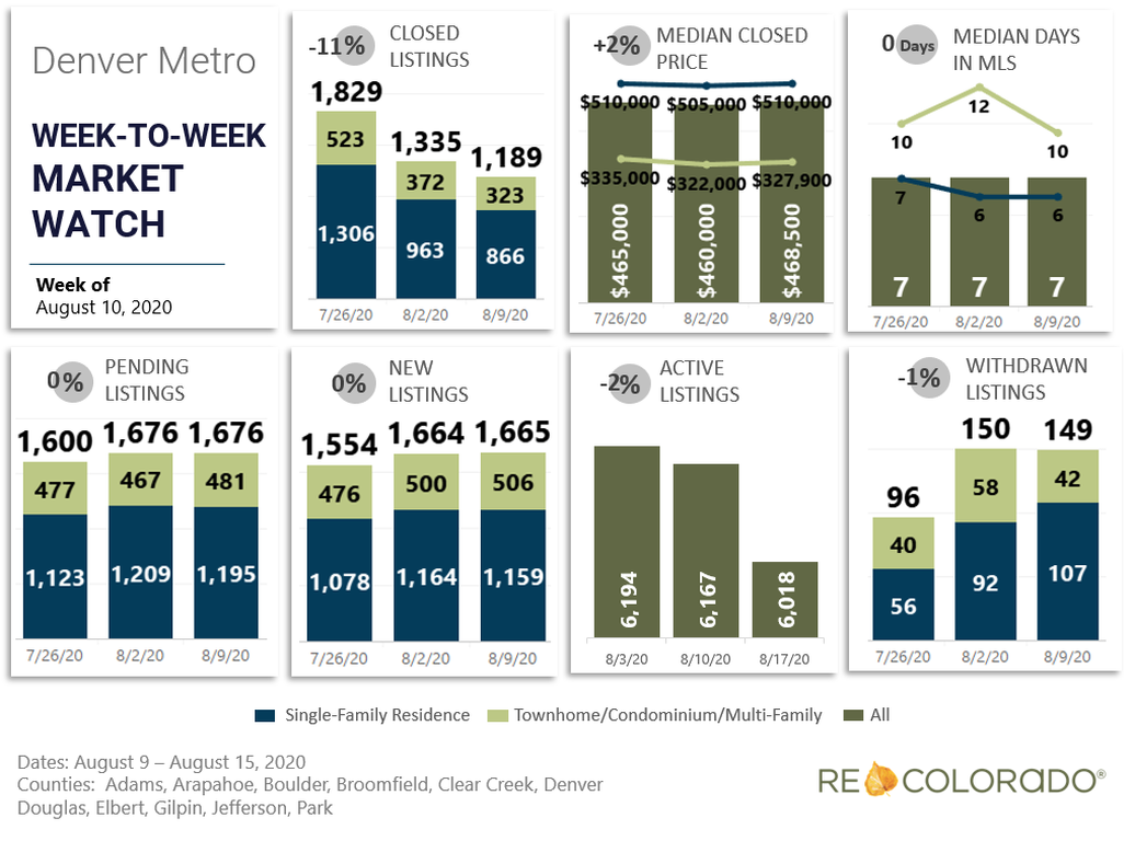 Denver Metro Area Weekly housing market statistics: August 10, 2020